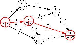 WikiMath » Graphes/La méthode PERT?